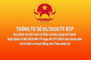 Thông tư 05/2020/TT-BTP quy định chi tiết một số điều và biện pháp thi hành Nghị định số 08/2020/NĐ-CP